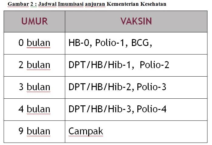imunisasi IV